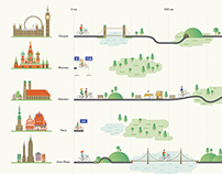 Bikeways in Moscow and the world's megacities