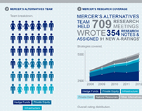 Investments Team Infographic