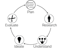 Interactive Design Toolkit