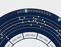Nobel Peace Prize | Information Graphics
