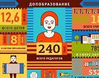 Инфографика к Дню Знаний