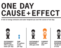One Day Cause + Effect