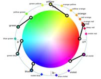 Presentation:  Style Tiles - Understanding Color Models