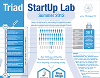 Startup Lab Infographic 2