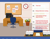 Apartment Intelligence Infographic
