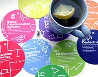 Infographic brochure for Avia Brand