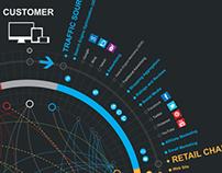 Thinkwrap Commerce: Data Visualisation