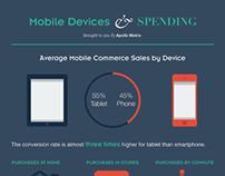 mCommerce Infographic