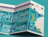 University of St. Thomas - Infographic Trilogy