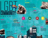 LGBT Community NYC