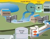 Renewable Ocean Energy: SEEP IV Diagram