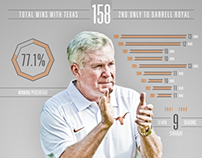 2013 Mack Brown Infographic