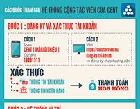 Infographic Cộng Tác Viên