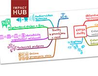 Impact HUB Prague