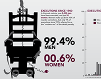 Infographic: Gender Bias in the Death Penalty