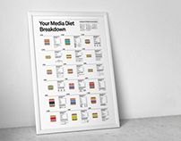 Your Media Diet Breakdown