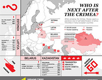Who is next after Crimea?