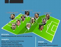 12 best football // infographics