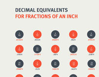 Fractions Into Decimals Conversion Poster