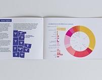 Infographics for Dayton Children's Annual Report
