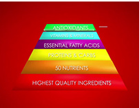 Hill's Pet Nutrition - Science Diet - Pyramid Animation