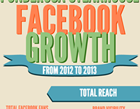 Ponderosa Year-to-Year Growth Infographic