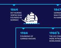 The history of DNV GL
