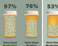 Medication Use Infographic