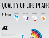 Quality of Life in Africa Infographic