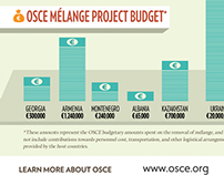OSCE Mélange Programme infographic