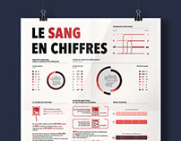 Data visualization - Infographics - Blood in figures