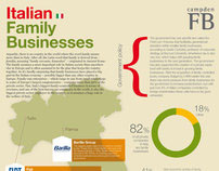 Infographic for FB Magazine - Italian Family Businesses