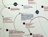 """Timeline for """"Azimut/h: continuity and newness"""""""