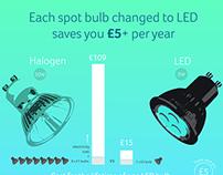 Halogen vs LED bulbs infographic