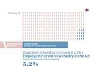 Creative industries & employment potential in Slovenia