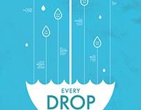California Drought poster