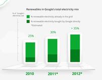 Google Green - Website