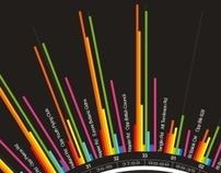 Information Graphic // Bus Ride 37 Mintutes