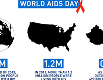 INFORGRAPHIC    WORLD AIDS DAY 2014