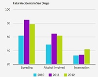 Fatal Accidents in San Diego, CA