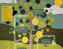 B-Lab System Map Poster