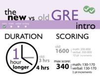 Magoosh New GRE Infographic