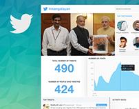 Twitter Hashtag Tracker | FusionCharts