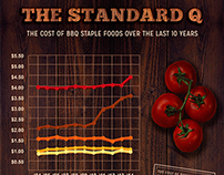 Fire Up The Grill: An Infographic