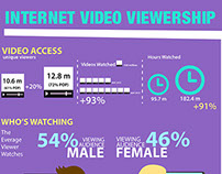 Internet Viewership Infographics