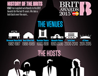 BRIT Awards 2015 Infographic
