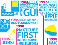 In Memoriam of Steve Jobs