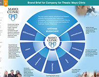 Mayo Clinic_Strategy - Brand Brief & SWOT