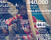 Conflict in Central African Republic Infographic