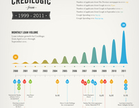 Credilogic Infographic Poster